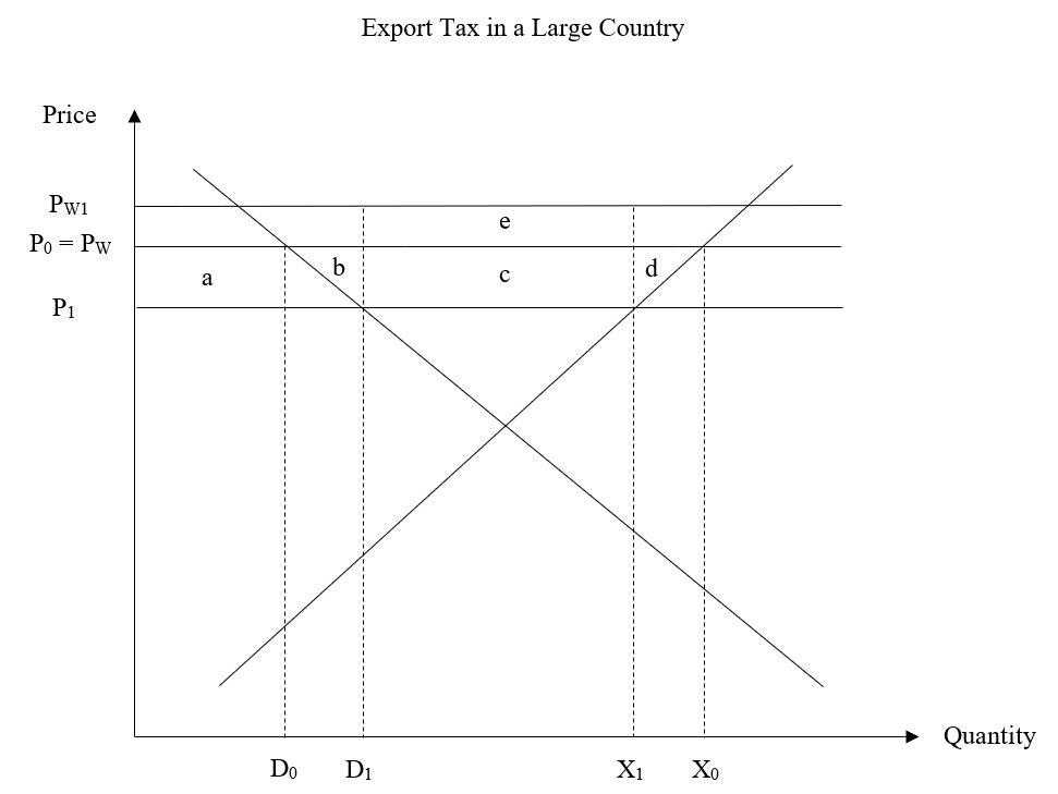Trade And Welfare Effects of Export Taxes - Export Tax in a Large Big Country