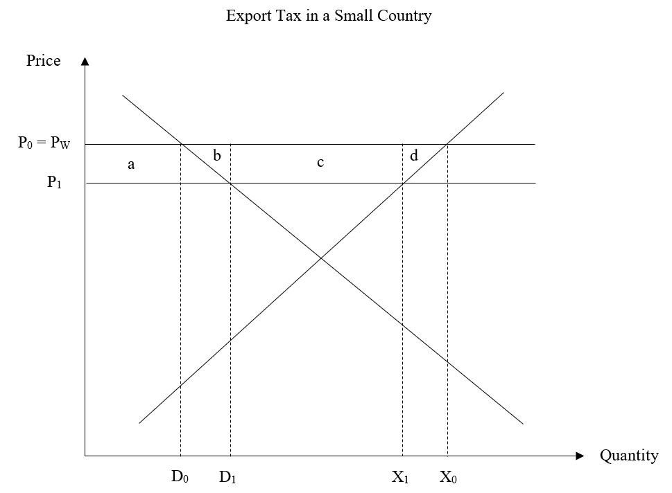 Trade And Welfare Effects of Export Taxes - Export Tax in a Small Country