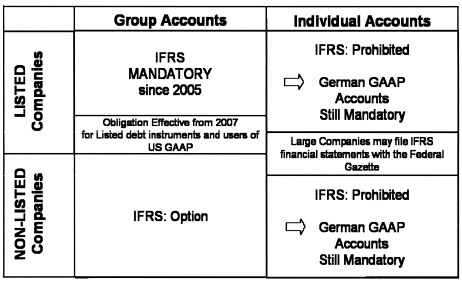 Accounting in Germany - IFRS and German GAAP